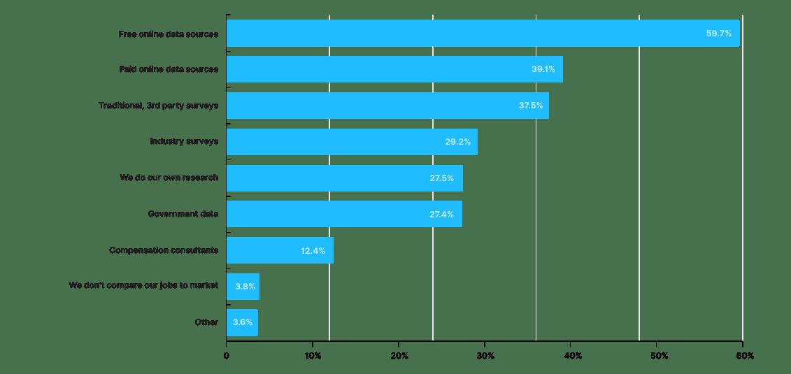 Paid Market Data Chart