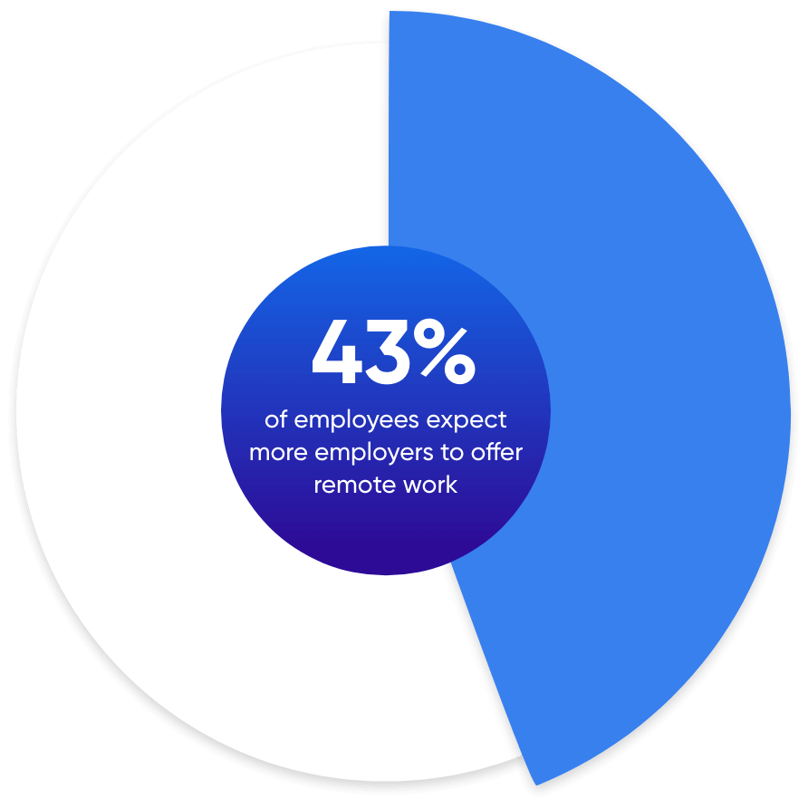 43% of employees expect more employers to offer remote work