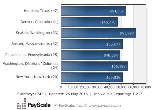 Median Salary by City