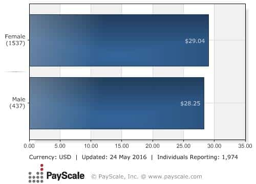 Median Hourly Rate by Gender