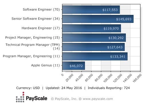 Median Salary by Job